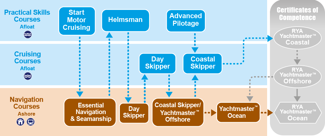 Rya Courses Map
